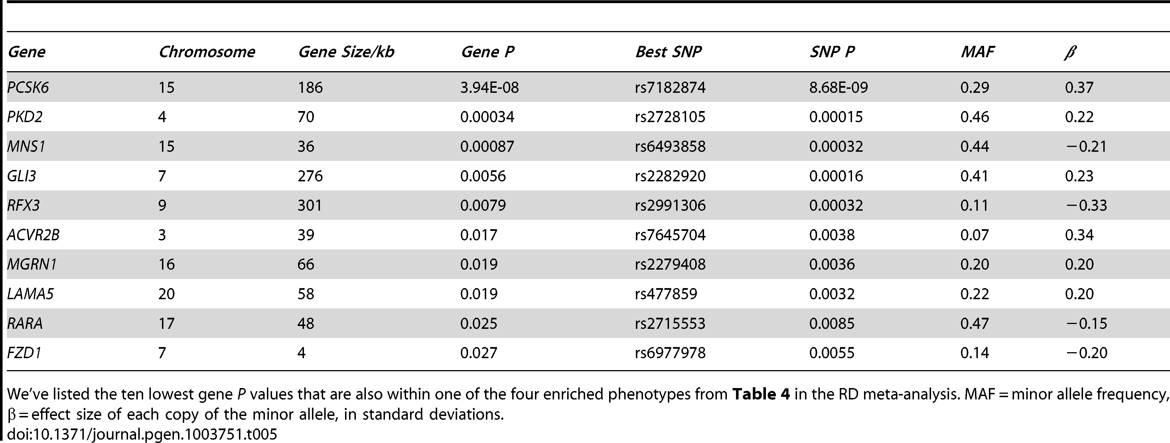 LR asymmetry genes are associated with relative hand skill (meta-analysis of cohorts 1–3).