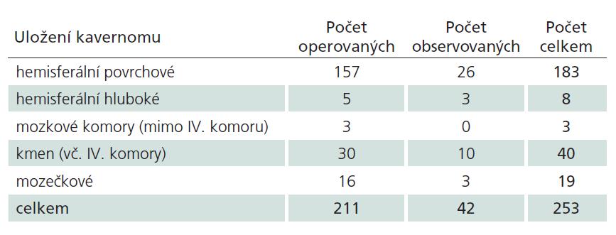Počty kavernomů podle lokalizace a modality léčby.