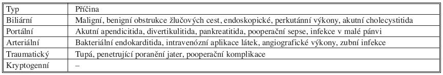 Příčiny pyogenních abscesů jater Tab. 5. Causative factors of the pyogenic abscesses of the liver