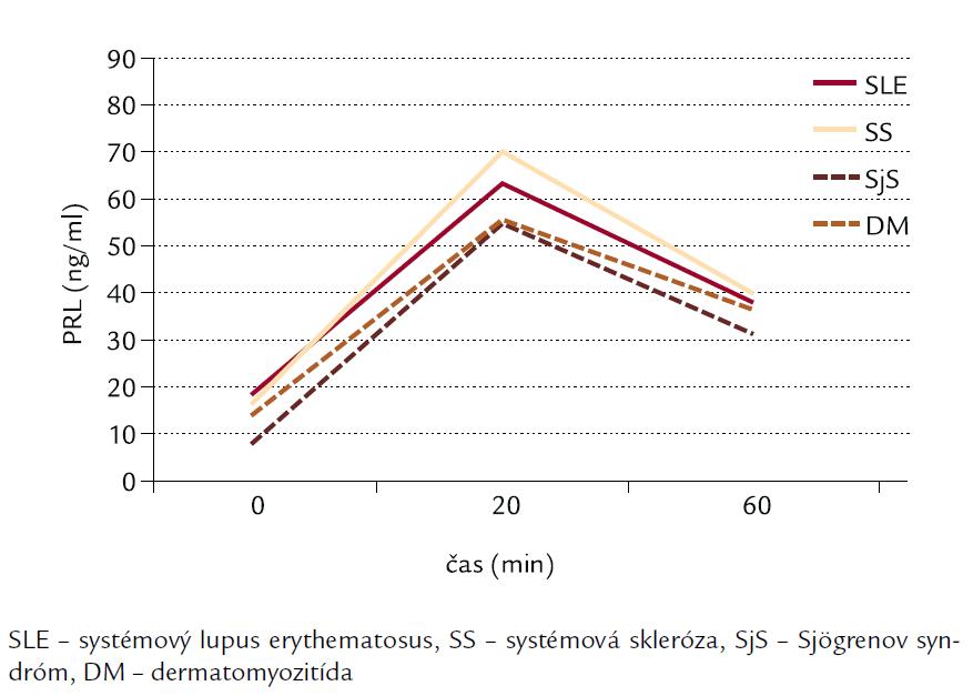 Hladiny PRL po TRH u jednotlivých skupín systémových ochorení spojiva.