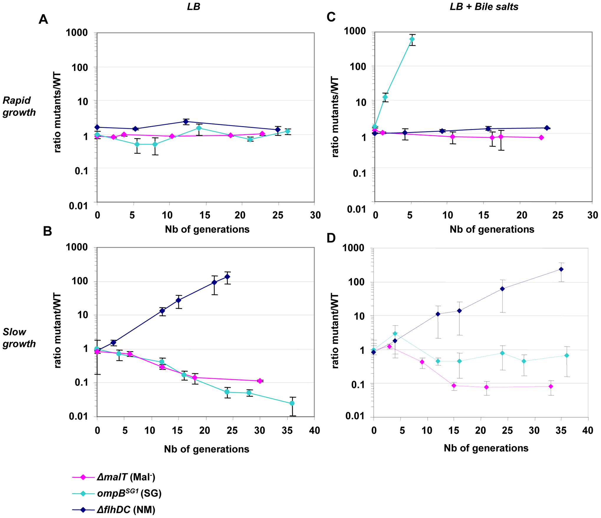 Deletion of <i>flhDC</i> genes confers a growth advantage in chemostat.