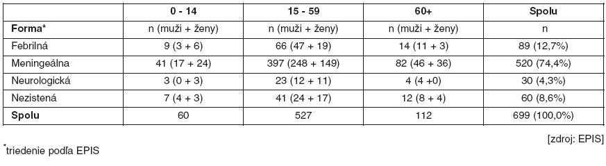 Klinická forma ochorenia pri diagnóze kliešťová encefalitída, rok 2001–2010