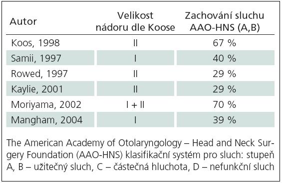 Tab. 6a) Zachování sluchu po mikrochirurgické operaci (retrosigmoideální přístup).