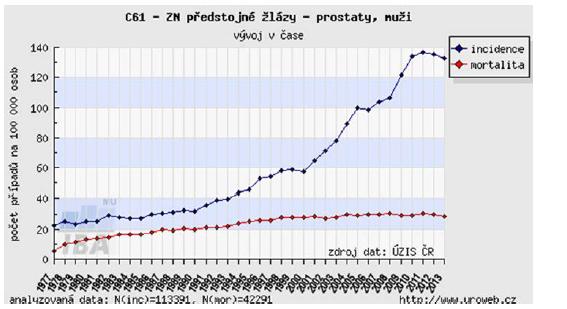 <i>Vývoj incidence a mortality v čase od r. 1977–2013</i> Graph 1. <i>Incidence and mortality evolution from 1977–2013</i>