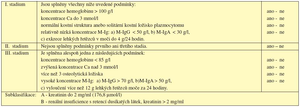 Stanovení klinického stadia mnohočetného myelomu dle Durieho a Salmona, 1975.