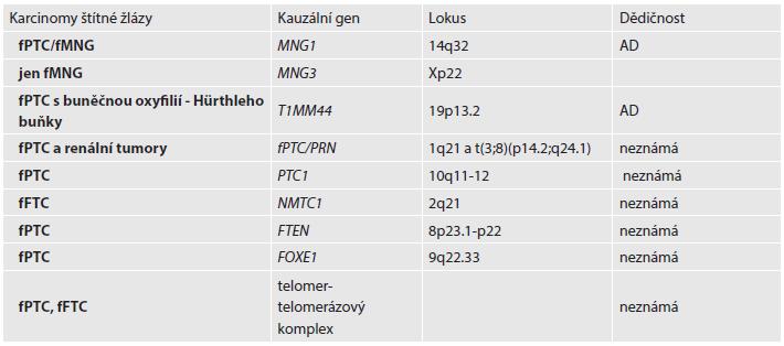 Rozdělení nesyndromického FNMTC a kauzální geny.