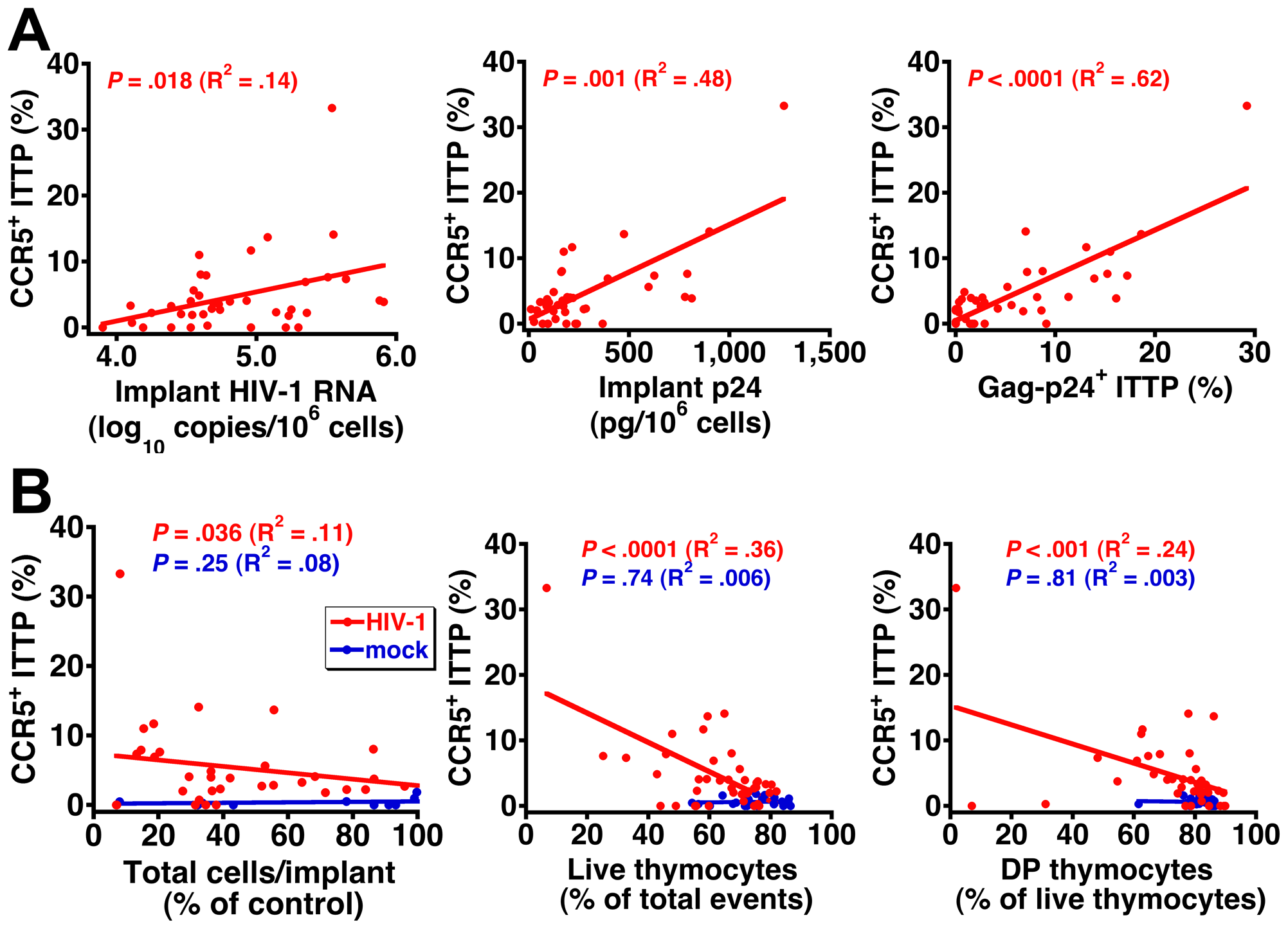 Correlation between CCR5 induction on ITTP, HIV replication, and thymocyte depletion.