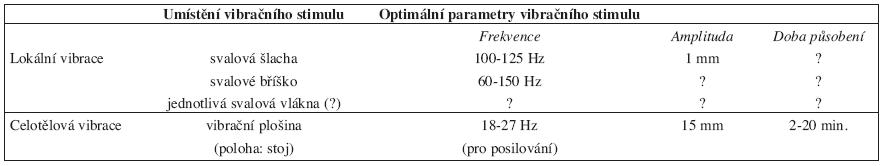Parametry aplikace vibračního stimulu u lokální a celotělové vibrace.