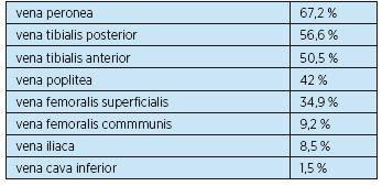 Hluboká žilní trombóza podle lokalizace(4, 5)