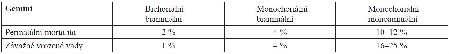 Rizika pro dvojčata podle chorionicity a amnionicity (převzato z www.fmf.com a pro monoamniální gemini doplněno na základě výsledků studií)
