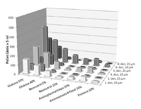 Vliv doby uchovávání na vznik nerozpustných solí (kontaminace neviditelnými částicemi) v roztocích obsahujících dihydrogenfosforečnan draselný