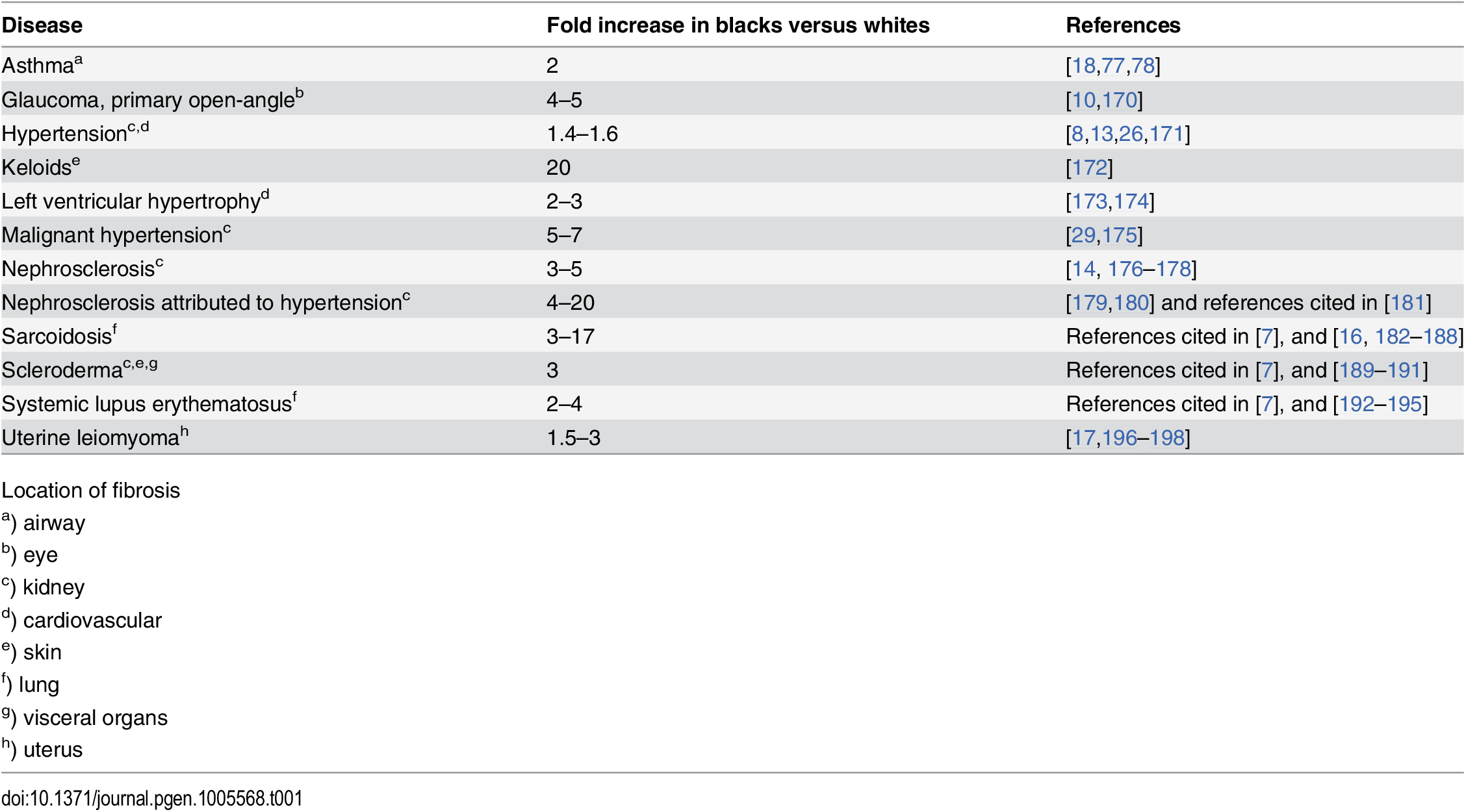 Relative frequencies of certain fibroproliferative diseases in black and white populations.