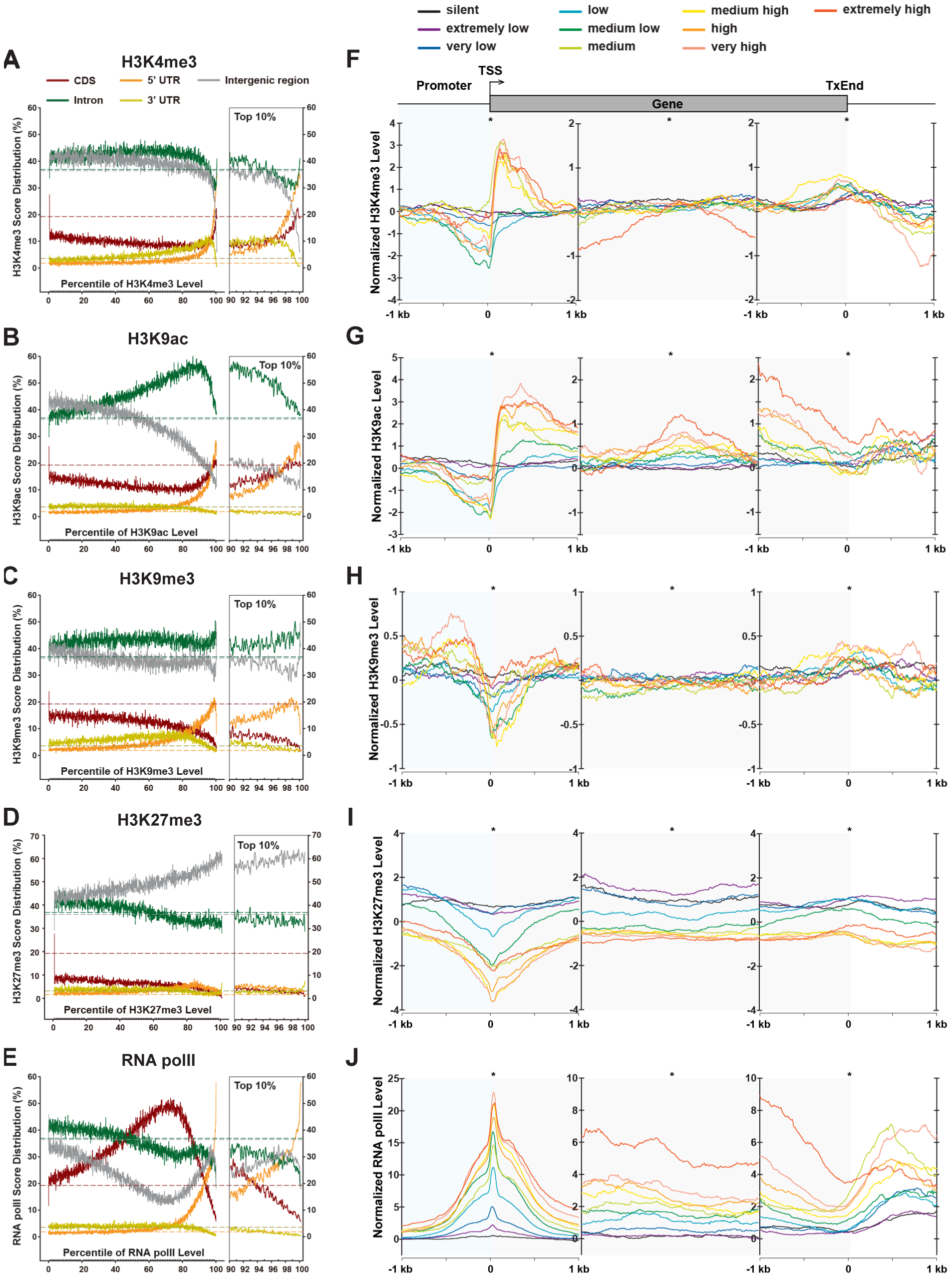 Distributions of chromatin modifications across the genome and genes.