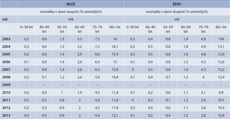 Porovnání mortality mužů a žen v jednotlivých věkových skupinách ze základního souboru definovaného v metodice (pacient do skupiny přiřazen vždy na základě zaznamenané terapie jak v daném roce, tak i v roce předcházejícím. Tedy pro přiřazení pacienta do určité skupiny je nutné, aby měl pacient záznam o dané terapii alespoň v jednom z těchto 2 let). Terapeutická skupina A10B – perorální antidiabetika