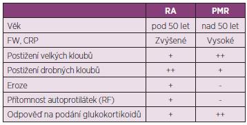Diferenciální diagnostika PMR a RA
