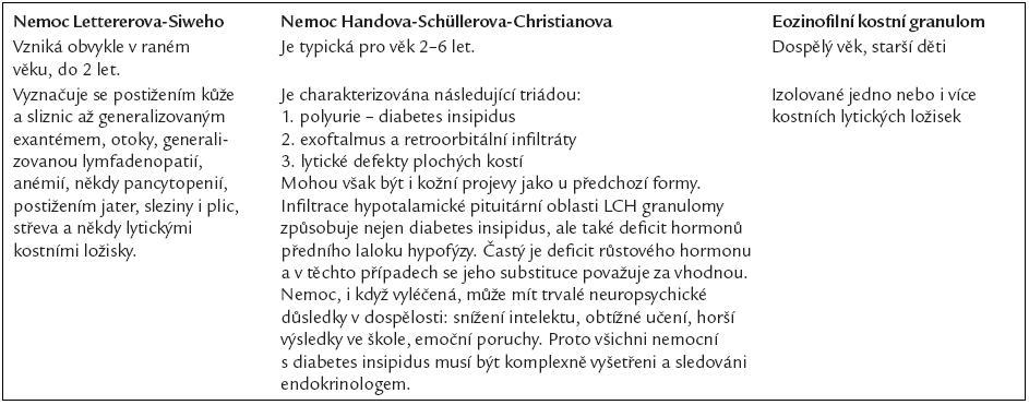 Klinické formy histiocytózy z Langerhansových buněk.