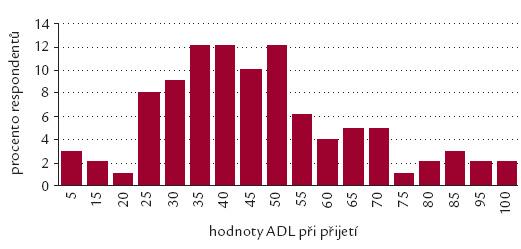 Vývoj soběstačnosti sledovaného souboru dle testu ADL – přijetí.