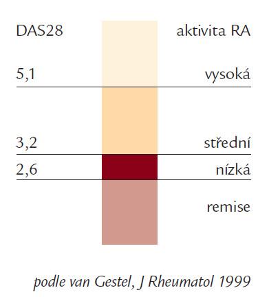 Schéma 1. Hodnocení DAS28 skóre.