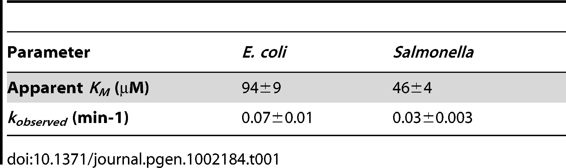 Kinetic properties of PmrB<sub>c</sub> autophosphorylation.