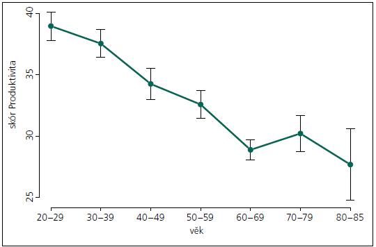 Průměry skóru Produktivity v jednotlivých věkových pásmech. Svislé úsečky představují standardní chybu.