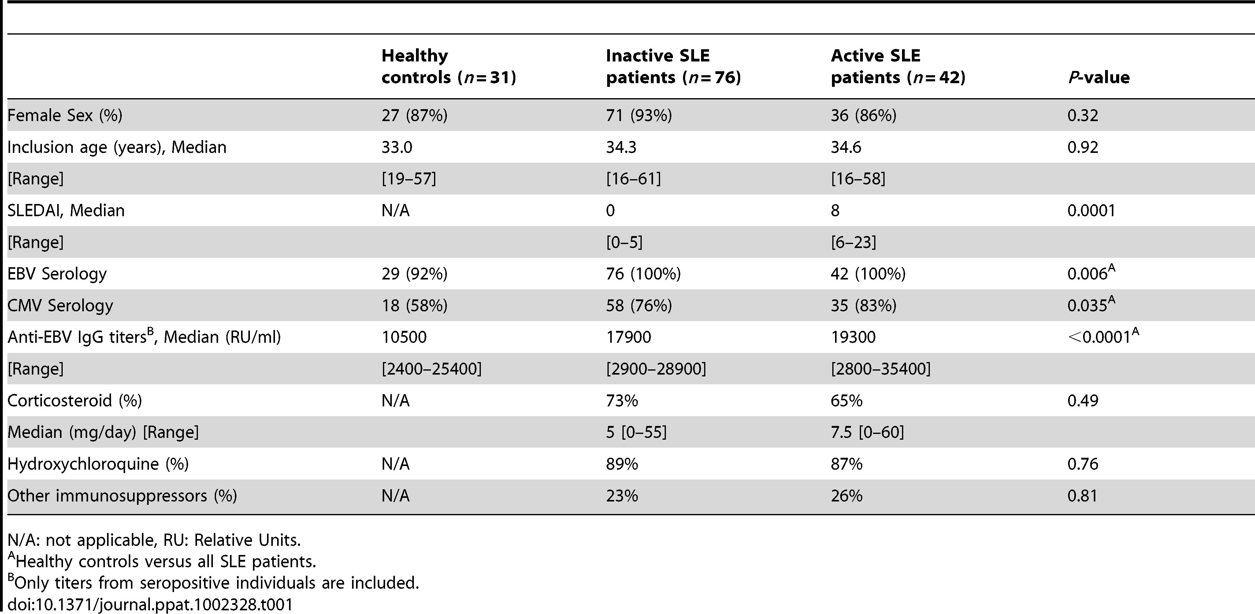 Cohort characteristics.