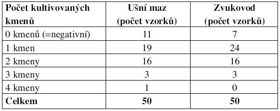 Přehled počtu vykultivovaných kmenů z jednotlivých vzorků