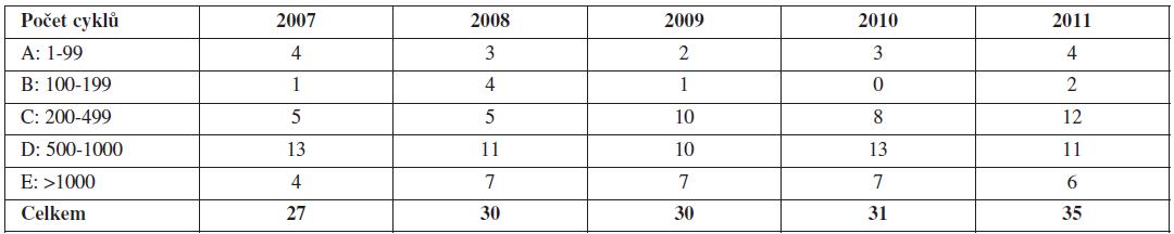 Počet center odesílajících data do NRAR 2007–2011