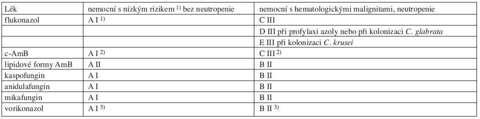 Kvalita důkazů a síla doporučení podle CDC pro antimykotika u nemocných před identifikací druhu kandidy. Podle Herbrecht (84, 89).