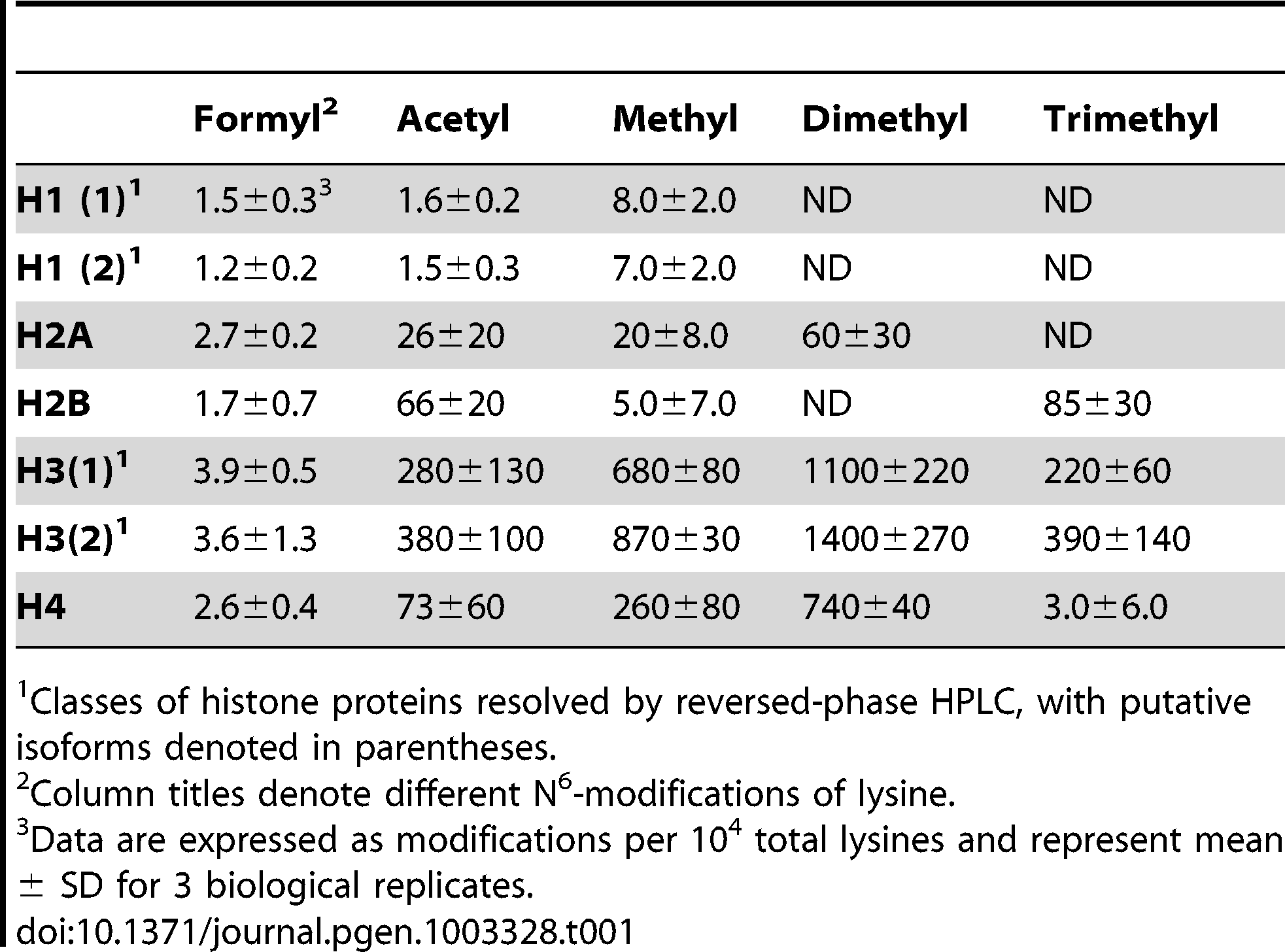 Quantification of lysine modifications in HPLC-purified histone proteins.<em class=&quot;ref&quot;>1</em>