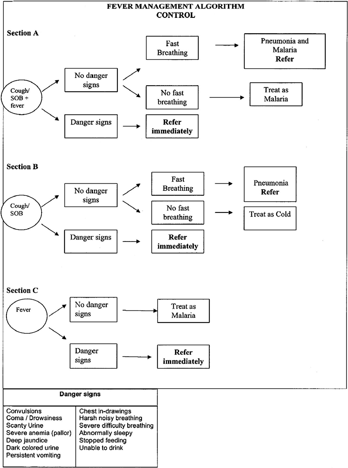 Treatment algorithm for Control Community Health Workers.