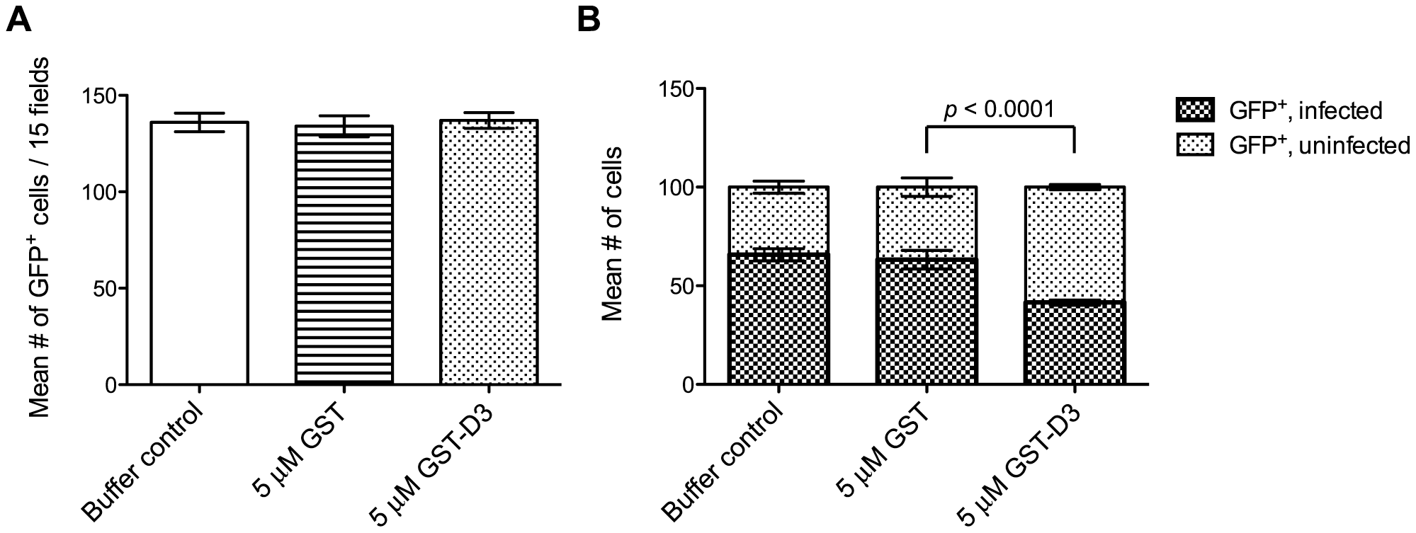 Pre-incubation of parasites with GST-D3 does not affect rhoptry bulb secretion.