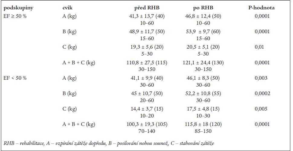 Srovnání jednotlivých cviků silového cvičení a celkové síly v podskupinách.