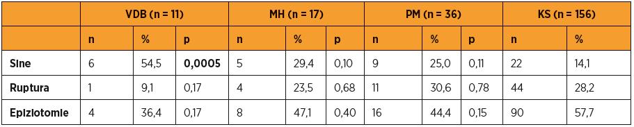 Porovnání poranění v očištěných skupinách proti kontrolní skupině