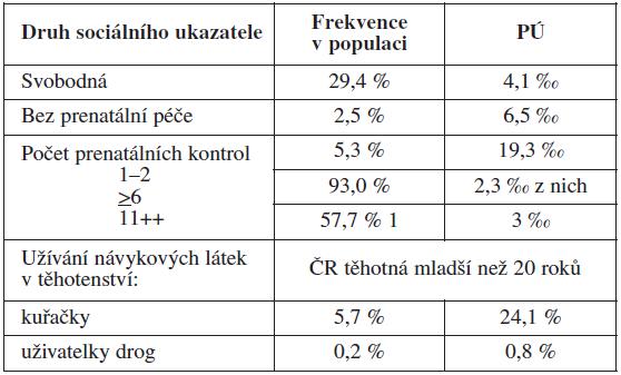 Příklad vybraných ukazatelů sociálních podmínek (rizikových faktorů) s údajem o jejich frekvenci v populaci těhotných a odpovídající PÚ ve srovnání s jejím celostátním průměrem 3,4 ‰