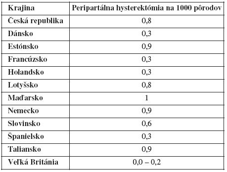Incidencia peripartálnej hysterektómie v EÚ [25]