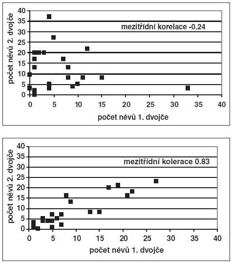 Srovnání počtu melanocytárních névů (> 3 mm) u dospělých dvojvaječných (A) a jednovaječných (B) dvojčat (podle Easton et al. [6])