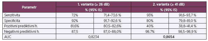 Srovnání specificity a senzitivity dotazníku HHI při průměrných ztrátách od 26 dB a od 41 dB