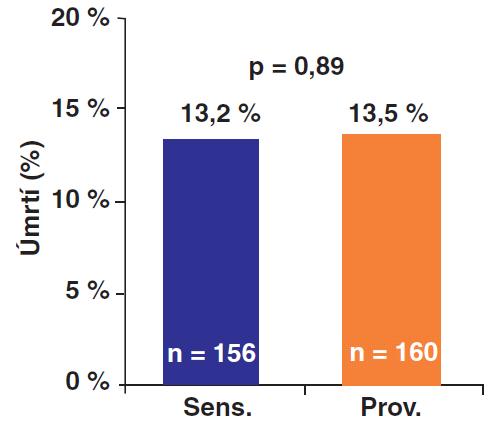 """Primární endpoint BARI 2D – srovnání """"inzulín senzitizéry"""" (IS) a """"inzulín providery: Celková 5-ti letá mortalita byla ve skupině s léčbou IS 13,2 % vs. 13,5 % ve skupině s léčbou IP; rozdíl nedosáhl statistické významnosti."""