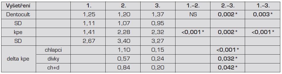 Přírůstky kazu a hodnot testu Dentocult SM