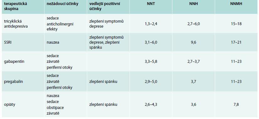 Přehled nejčastějších nežádoucích účinků u běžně používaných léčivých přípravků pro intervenci symptomatické diabetické periferní neuropatie. Upraveno podle [9]