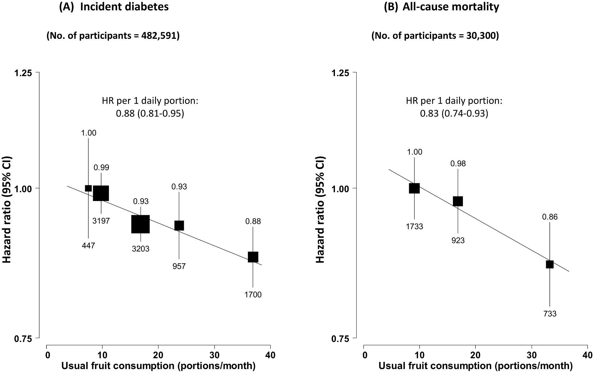 Adjusted hazard ratios for incident diabetes and all-cause mortality among those with diabetes at baseline, by fresh fruit consumption.