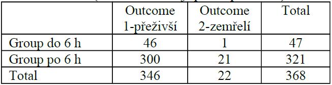 Statistické srovnání skupiny pacientů operovaných do 6 h od přijetí s pacienty operovanými později – Fischerův test (čísla znamenají počet pacientů)