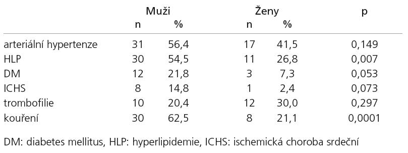 Distribuce rizikových faktorů podle pohlaví.