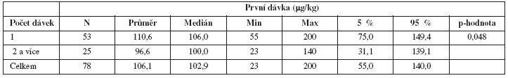 Pacientky s PPH léčené rFVIIa; porovnání velikosti první dávky rFVIIa v Ķg/kg vzhledem k celkovému počtu dávek