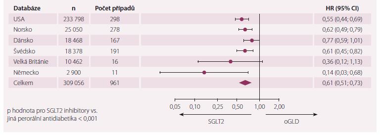 Hospitalizace pro srdeční selhání v průzkumu CVD REAL.