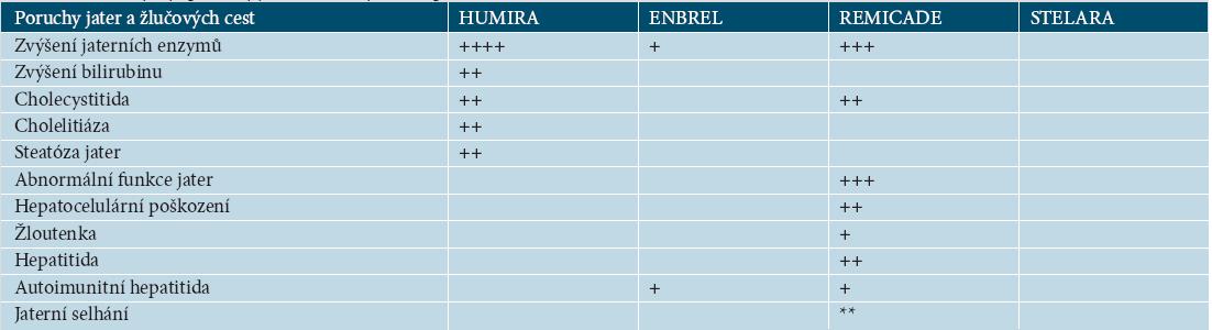 Tabulka 17.10. Výskyt poruchy jater a žlučových cest podle SPC EMEA [27–30]