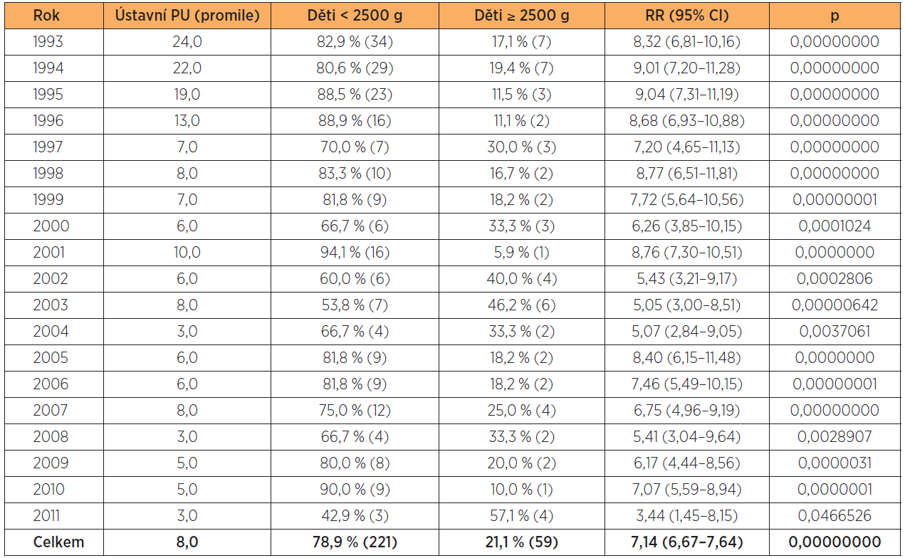 Podíl NPH na ústavní perinatální úmrtnosti 1993–2011 (srovnání skupin menších než 5 bylo provedeno dvousměrným Fisherovým testem)