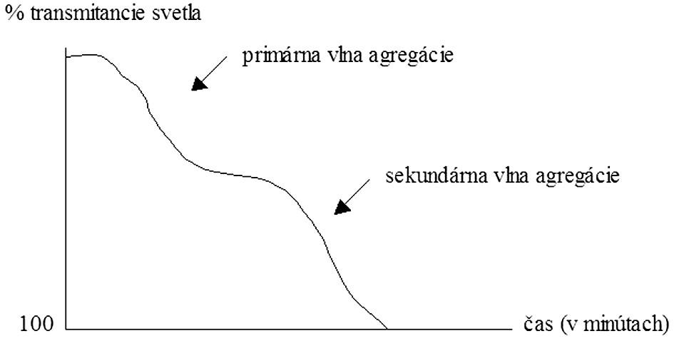 Bifázická krivka agregácie krvných doštičiek.
