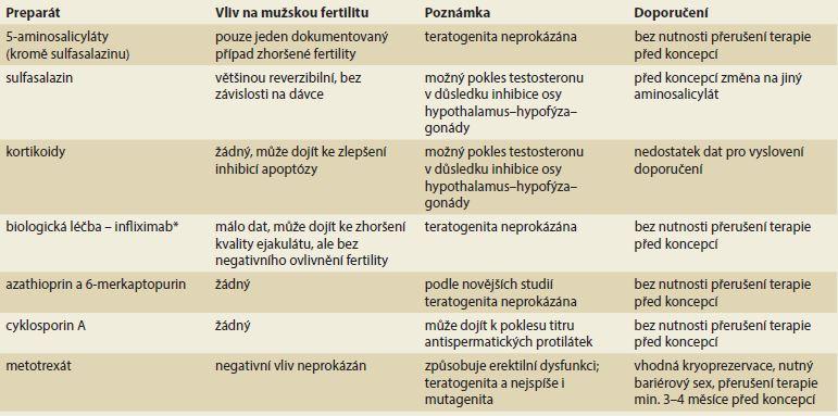 Přehled léků používaných v léčbě idiopatických střevních zánětů a jejich vliv na mužskou plodnost – dle Palomba et al [1].<br> Tab. 1. Overview of drugs used in idiopathic bowel disease treatment and their impact on male fertility – according to Palomba et al. [1].