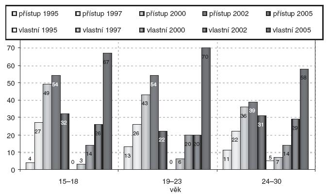 Vývoj přístupu k internetu ve věkových skupinách v letech 1995–2005.